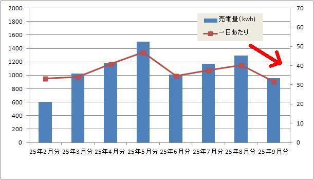 グラフ~1